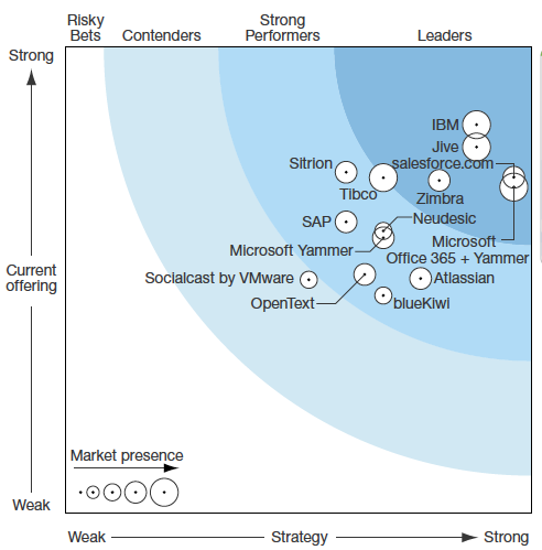 Forrester Wave : enteprise social platforms Q2 2014