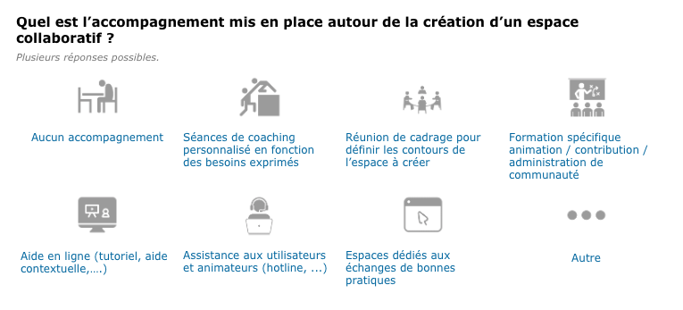 Observatoire Intranet & Digital Working
