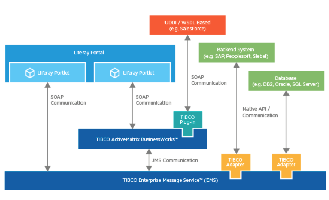 Tibco, Liferay