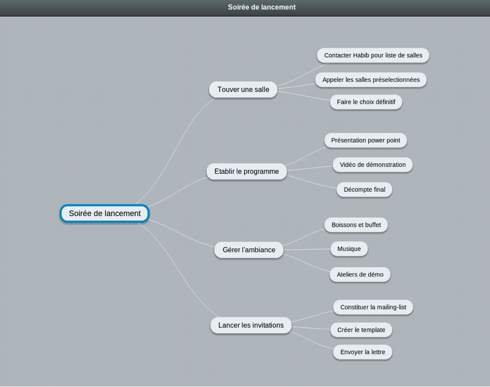 Tymproject Mindmapping