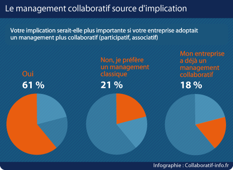Le management collaboratif source d'implication