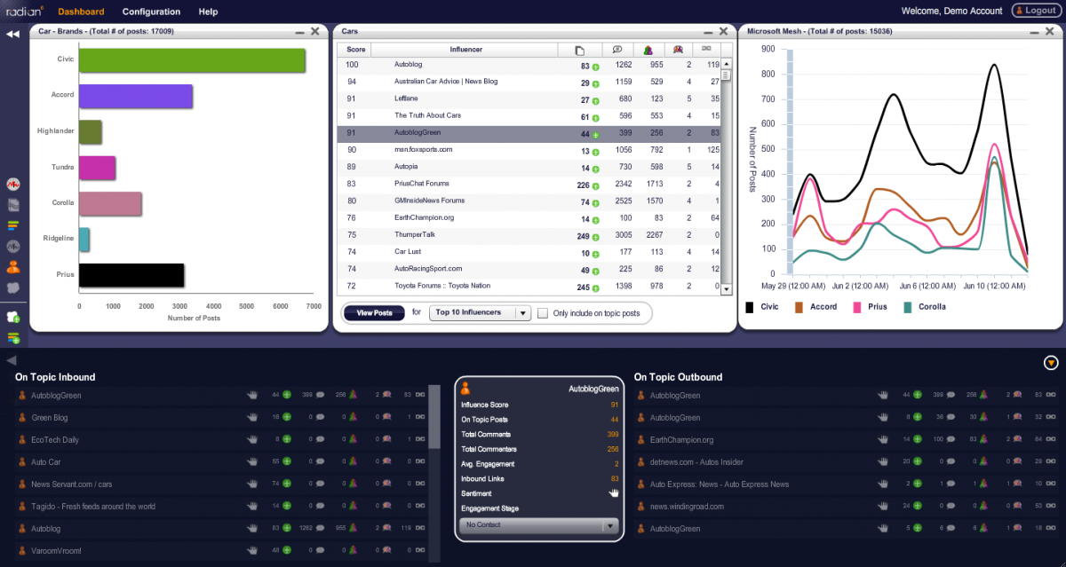 Radian6 Dashboard